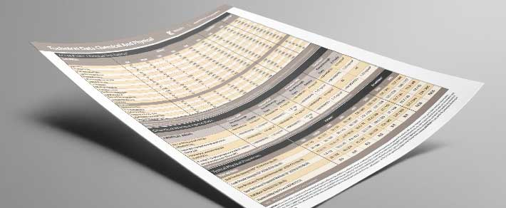Download a pdf of the Kappler charts for technical data for Zytron and Frontline